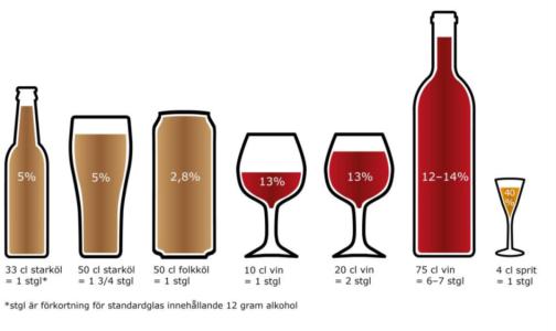 Finns det en riskfri konsumtion av alkohol?